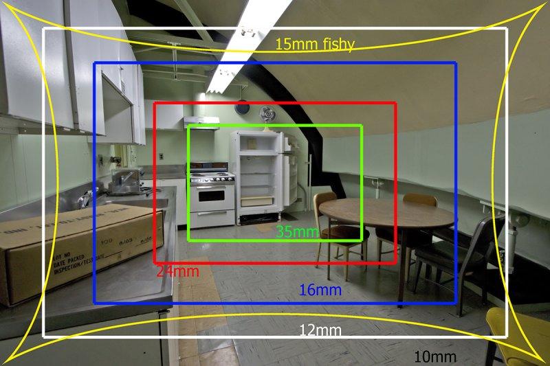 Wide Angle Vs Fisheye Lens Guide